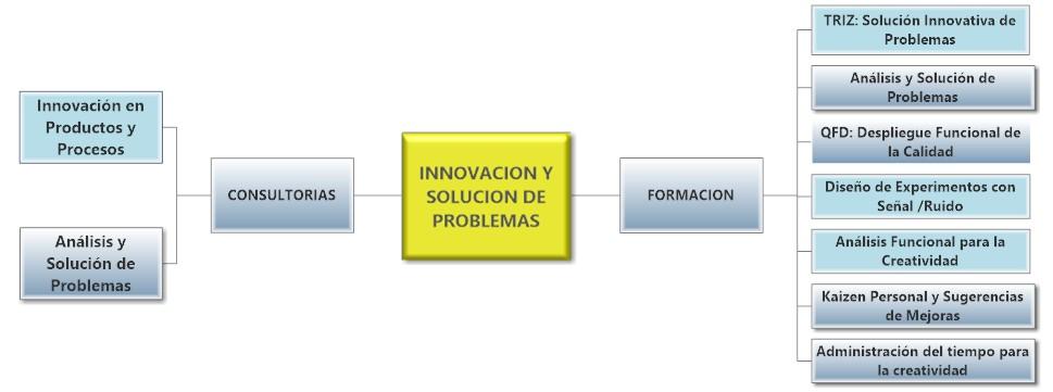 Necesidades Innovación y Solución de Problemas