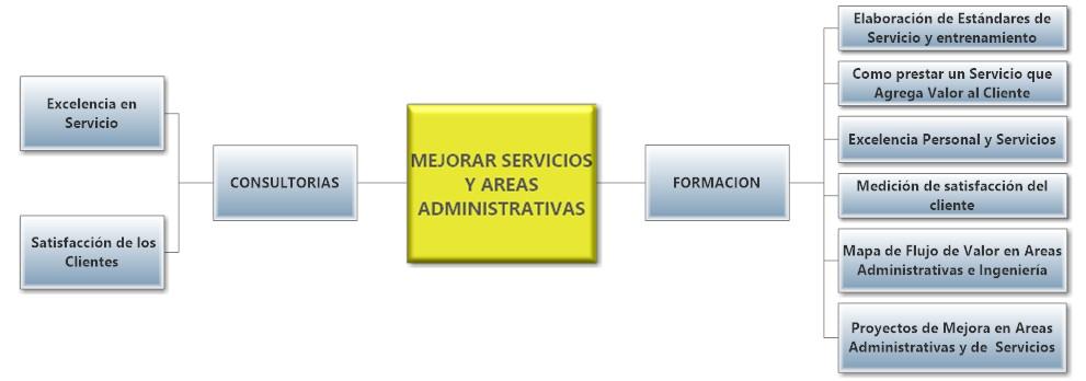 Necesidades Mejorar servicios y areas administrativas.sdr